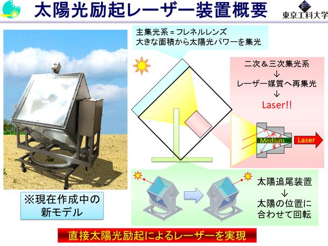 太陽光励起レーザー概要